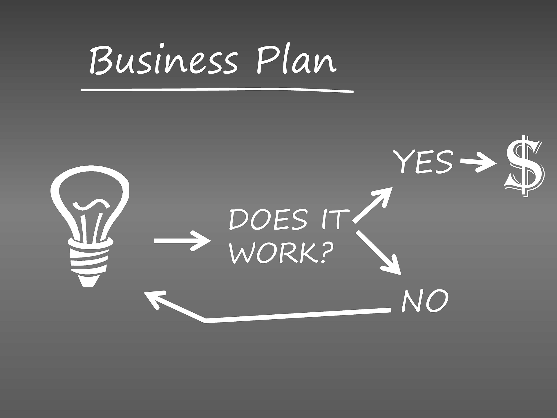 Business Plan Specialists